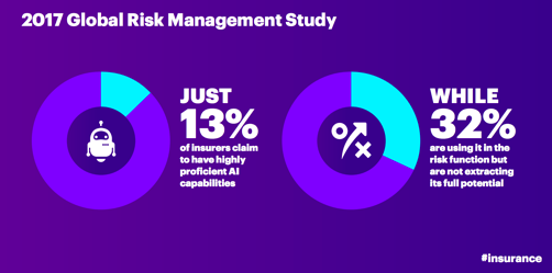2017 Global Risk Management Study: just 13 percent of insurers claims to have highly proficient AI capabilities; while 32 percent are using it in the risk function but not extracting its full potential.