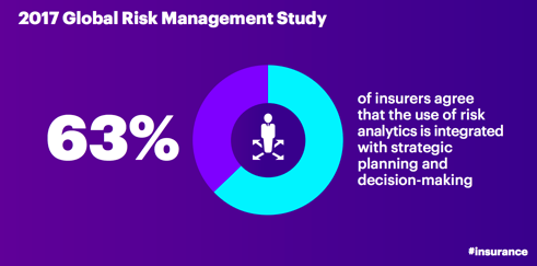 2017 Global Risk Management Study: 63 percent of insurers agree that the use of risk analytics is integrated with strategic planning and decision-making.