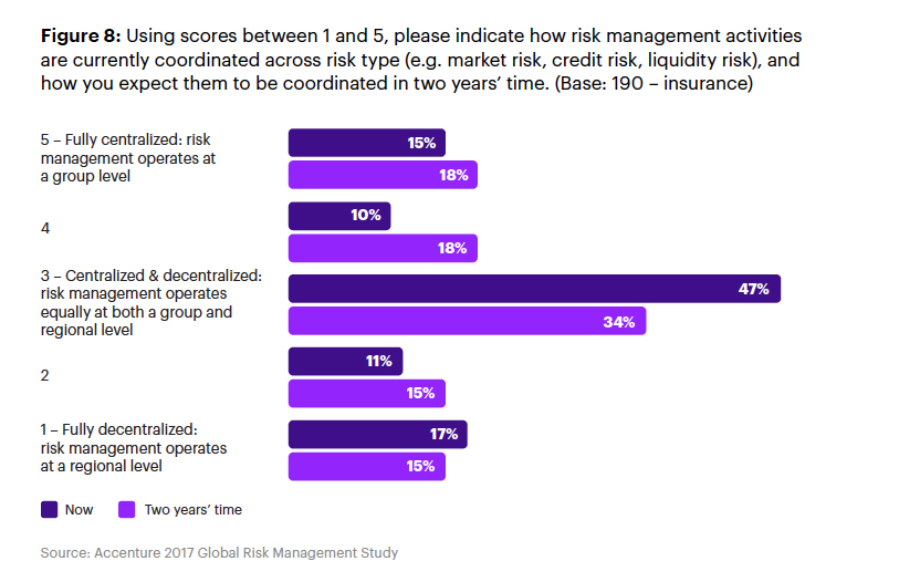 Accenture Global Risk Study 2017 shows there is an overall trend towards greater centralization of risk management at the group level, with further centralization expected across all risk types and business lines in two years.