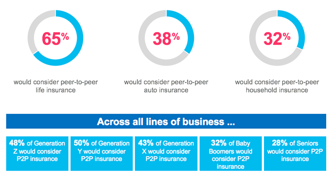 Leading insurers and InsurTechs are discovering that customers are also willing to share risk and benefits, and they are taking innovative steps to become Peer-to-Peer Network Orchestrators.