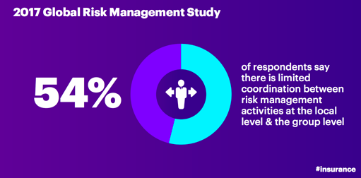 2017 Global Risk Management Study: 54 percent of respondents say there is limited coordination between risk management activities and at the local level and the group level.