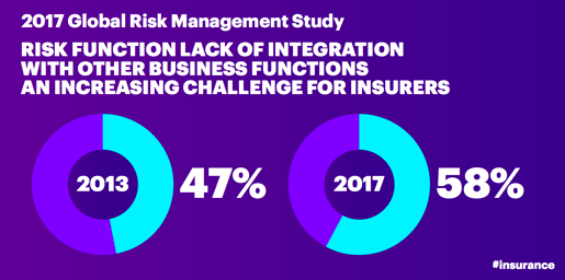 2017 Global Risk Management Study. Risk function lack of integration with other business functions an increasing challenge for insurers (2013- 47 percent, 2017- 58 percent)