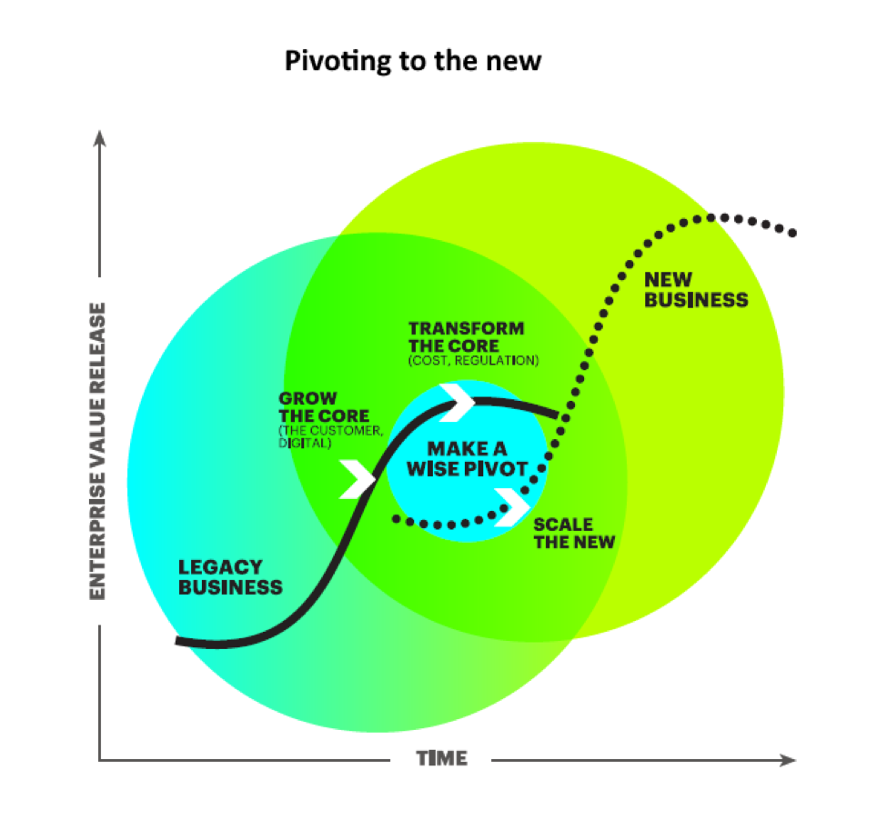 """Pivoting to the new"" allows companies to transform their core businesses to reduce costs and maximize growth, in that way releasing funds to invest in new digital ventures. As these new ventures mature, and confirm their potential to generate value, companies can prudently shift their focus from their legacy activities and scale up their new businesses."