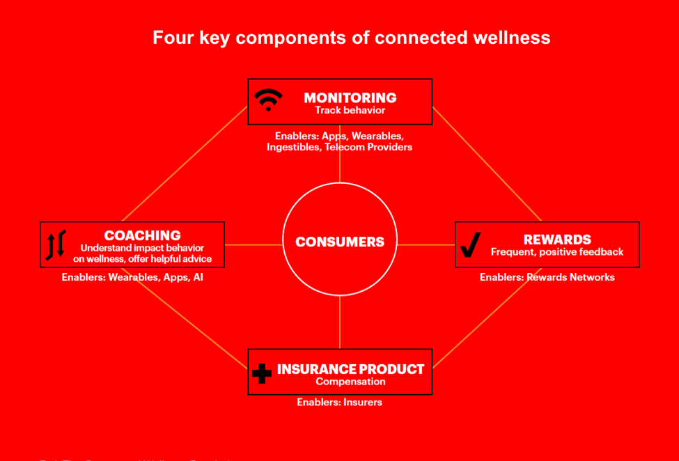 Four key components of connected wellness: monitoring, rewards, insurance product, coaching