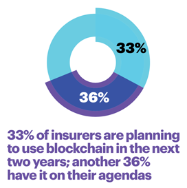 33 percent of insurers are planning to use blockchain in the next two years; another 36 percent have it on their agendas