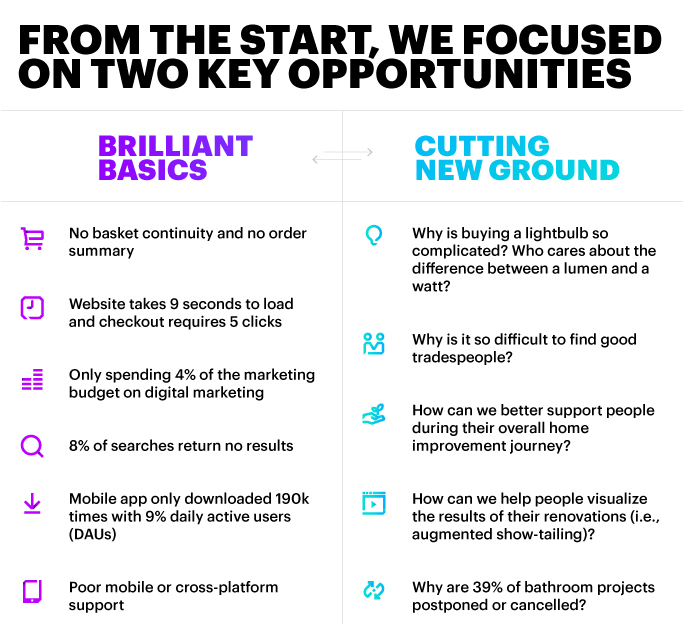 From the start, we focused on two key opportunities: Brilliant Basics and Cutting New Ground