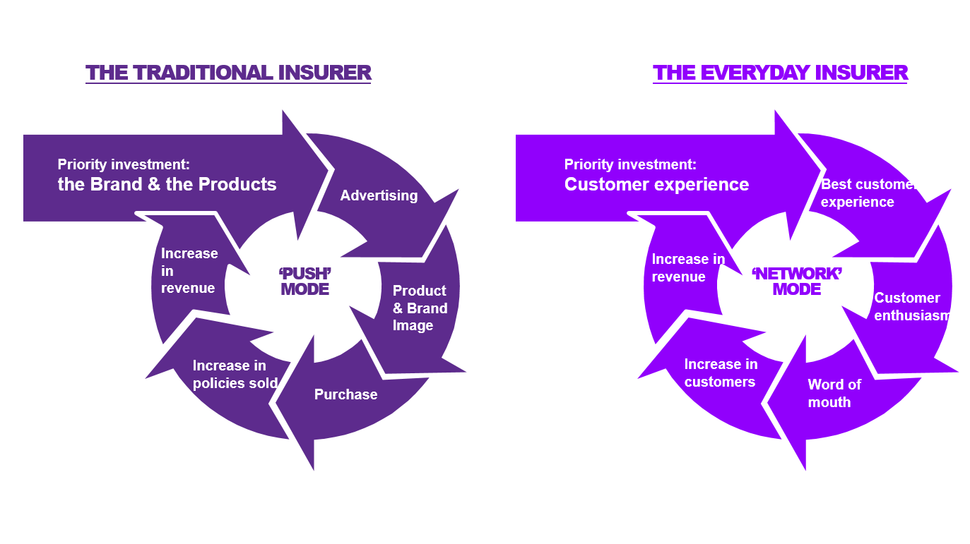 Insurers need to keep their business strategy, operating model, and associated investments, focused on enhancing the customer experience. This is vital to the success of an Everyday Insurer. It's an approach that differs significantly from the traditional insurance paradigm