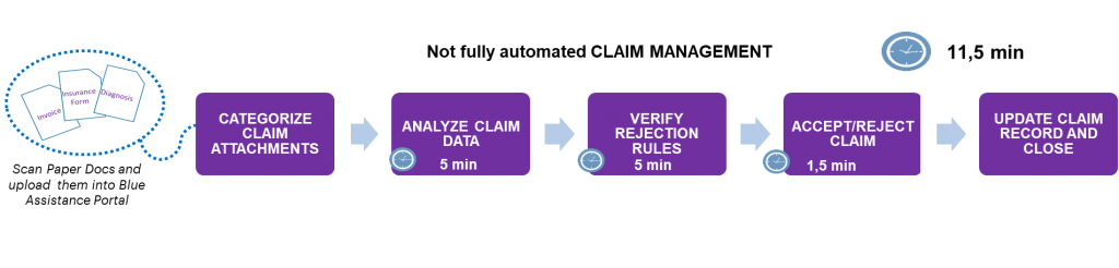 How to use AI in the insurance value chain: claims ...