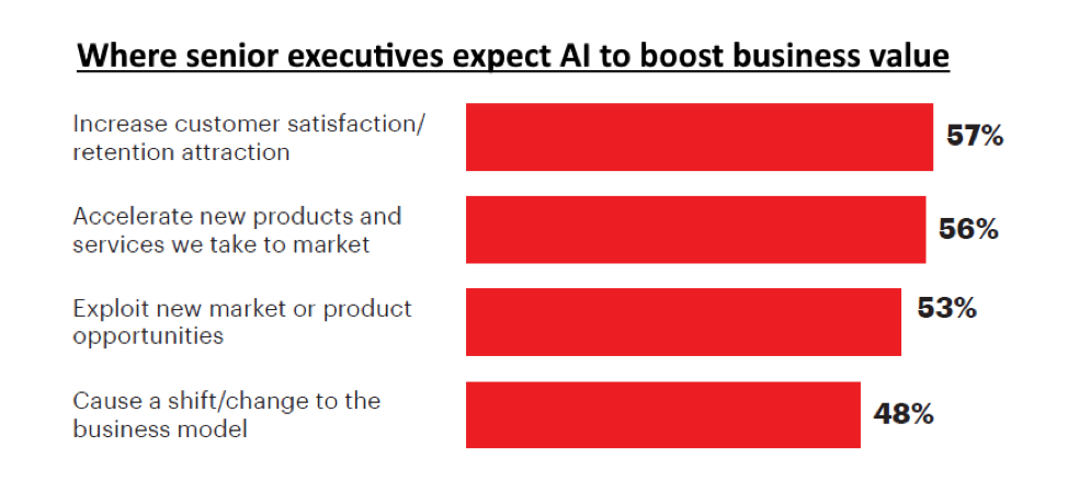 Our global survey of business leaders identified four key areas where they believe AI will increase value within their organizations during the next three years.