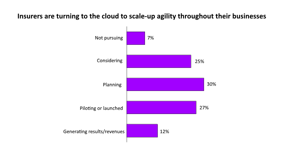 Insurers are turning to the cloud to scale-up agility throughout their businesses