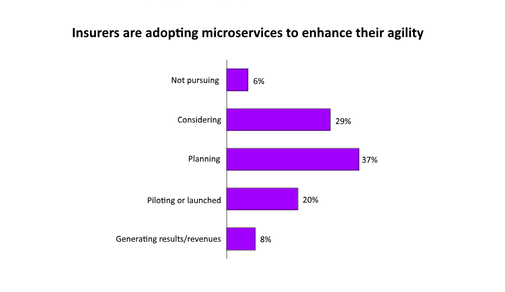 Insurers are adopting microservices to enhance their agility