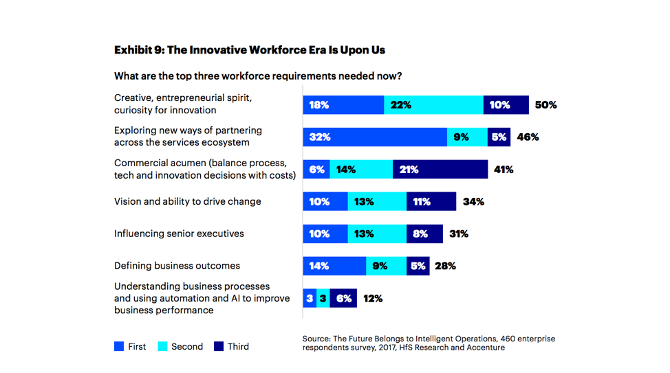 The innovative workforce era is upon us