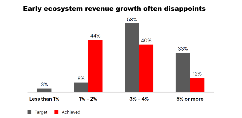 Accenture research shows that growth in early ecosystem revenues often fails.