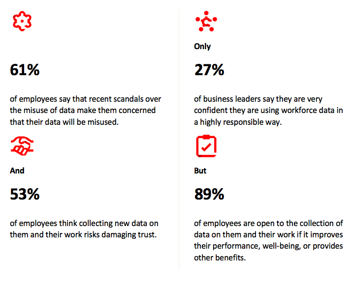 Recent scandals over the misuse of data has made 61 percent of employees reticent, but overall, 89 percent would be open to the collection of data if it had a positive impact on their wellbeing and career path.