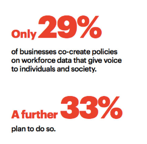 Only 29 percent of businesses co-create policies on workforce data that give voice to individuals and society. A further 33 percent plan to do so.