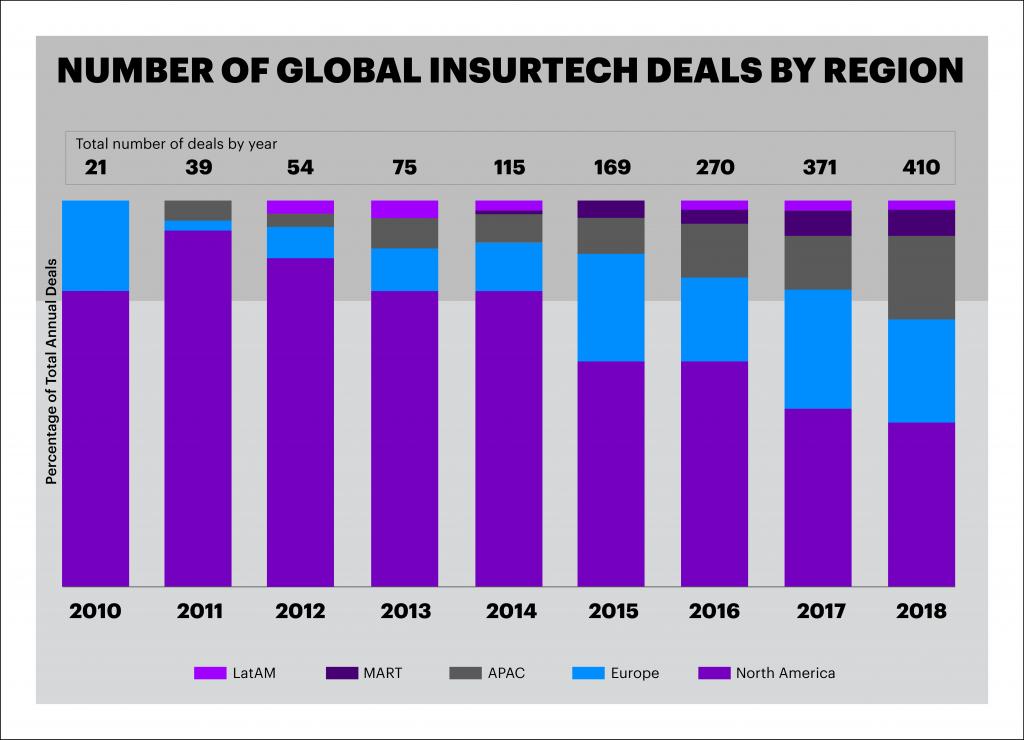 The Top 10 Insurtech Deals of 2018