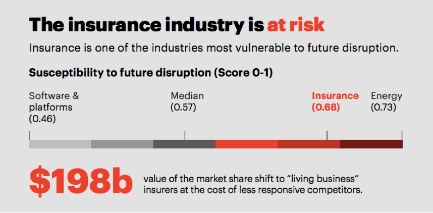 Insurers identify ecosystems as a source of future disruption