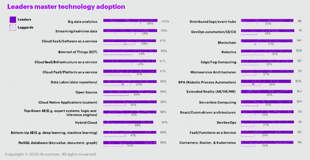 Leaders_master_technology_adoption