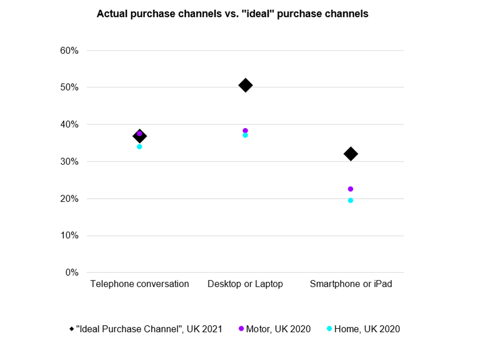 Accenture Insurance Actual Purchase Channels-vs. ideal purchase channels