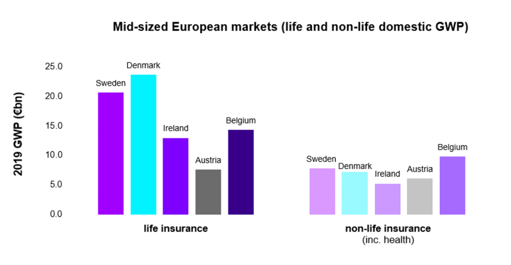 Irish Insurance in 2021: Contending with disruption in mid-sized national markets – Accenture Insurance Blog