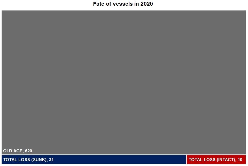 Fate of vessels in 2020